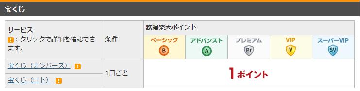 楽天銀行のハッピープログラム対象のサービス:宝くじ